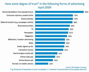 The most and least trusted forms of advertising