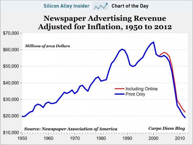 Print Revenue Stats